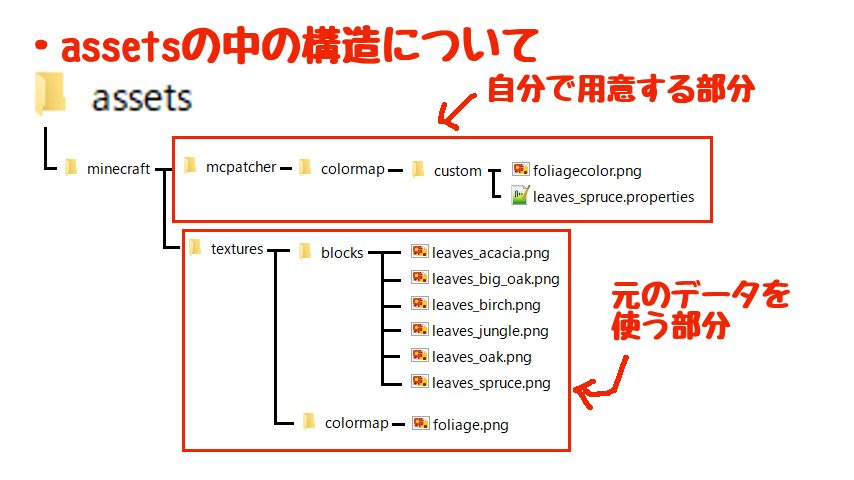 葉っぱを桜に変える自作リソースパックの作り方3